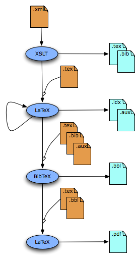 From xml to pdf via latex the workflow in elml from xml via xslt to latex ccuart Choice Image